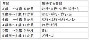 【高槻】構音(発音)の発達について